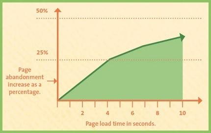 Tasa de abandono respecto a la carga de la web