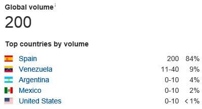 volumen-global-de-busquedas-por-pais-en-ahrefs